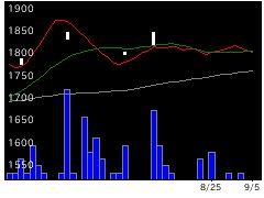 7957フジコピアンの株式チャート
