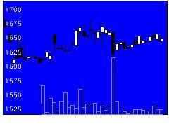7961兼松サステの株価チャート