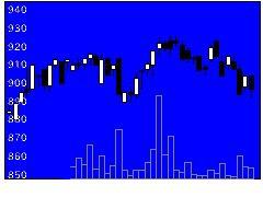 7962キングジムの株価チャート