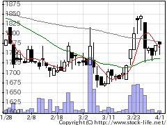 7963興研の株式チャート
