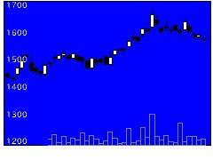 7965象印マホービンの株価チャート