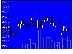 7966リンテックの株価チャート