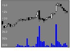 7972イトーキの株式チャート
