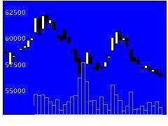 7974任天堂の株式チャート