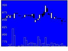 7975リヒトラブの株価チャート