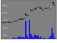 7979松風の株式チャート