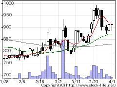7980重松製作所の株価チャート
