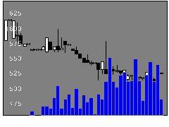 7983ミロクの株価チャート