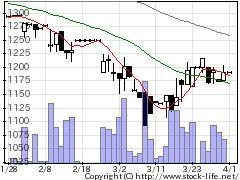 7986日本ISKの株価チャート