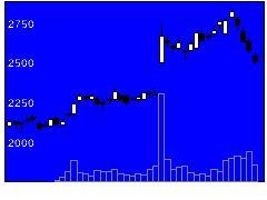7990グローブライドの株価チャート