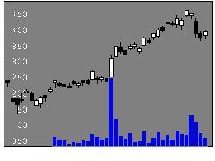 8002丸紅の株価チャート