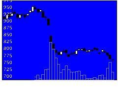 8005スクロールの株価チャート