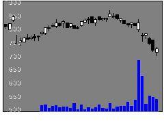 80084℃ホールデの株式チャート