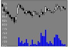 8011三陽商の株価チャート