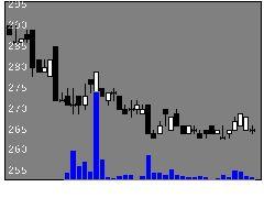 8013ナイガイの株式チャート