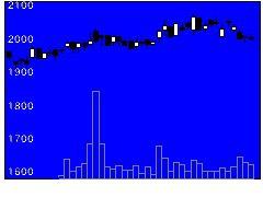 8014蝶理の株価チャート