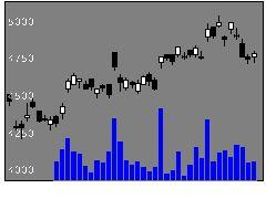 8015豊田通商の株価チャート