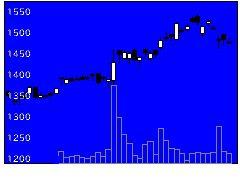8020兼松の株式チャート