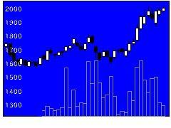 8029ルックHDの株価チャート