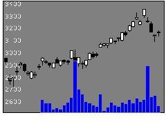 8031三井物産の株式チャート