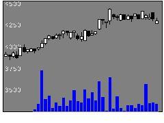 8032日本紙パルプ商事の株価チャート
