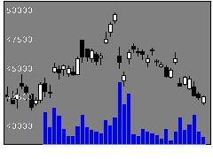 8035東エレクの株価チャート