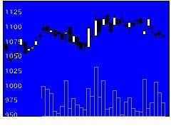 8037カメイの株式チャート