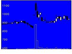 8040東ソワールの株価チャート