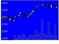 8041OUGHDの株価チャート