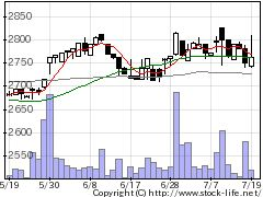 8041OUGホールディングスの株式チャート