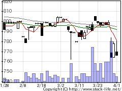 8045浜丸魚の株価チャート