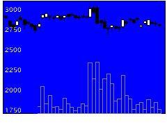 8050セイコーHDの株式チャート