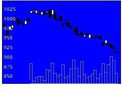 8051山善の株価チャート