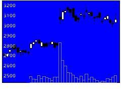 8056ユニシスの株価チャート