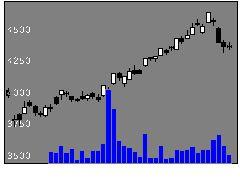 8058三菱商事の株式チャート
