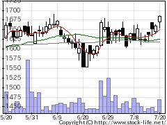 8061西華産業の株式チャート