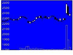 8068菱洋エレクトロの株価チャート