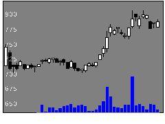 8070東京産業の株価チャート
