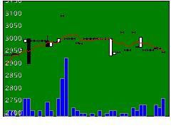 8071東海物産の株価チャート