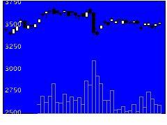 8074ユアサ商の株価チャート