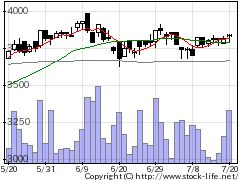8075神鋼商事の株価チャート
