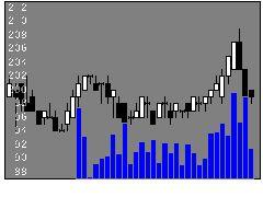8077小林産業の株価チャート