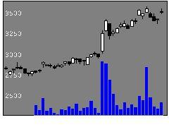 8078阪和興の株価チャート