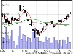 8088岩谷産の株価チャート