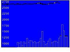 8093極東貿易の株価チャート