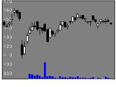 8095イワキの株式チャート