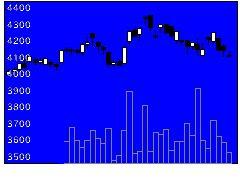 8096兼松エレクの株式チャート