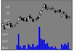 8097三愛石油の株価チャート