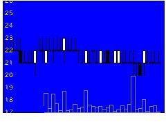 8107キムラタンの株価チャート
