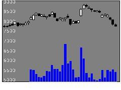 8111ゴルドウインの株価チャート